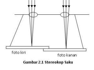 streoskop-saku